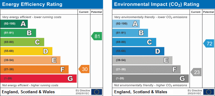 EPC Graph for Sennicar Lane, Haigh