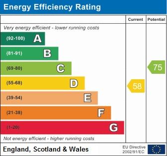 EPC Graph for Wigan Road, Shevington, Wigan