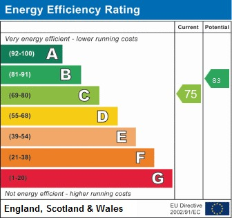 EPC Graph for Bentham Place, Standish, Wigan