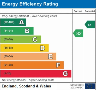 EPC Graph for Iron Drive, Standish, Wigan