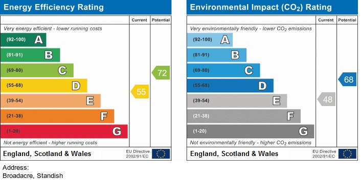 EPC Graph for Broadacre, Standish