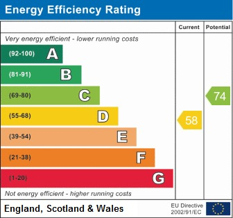 EPC Graph for Spencer Road, Wigan