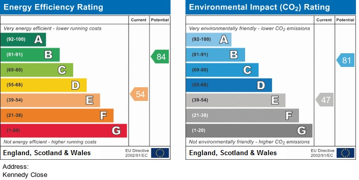 EPC Graph for Kennedy Close, Standish