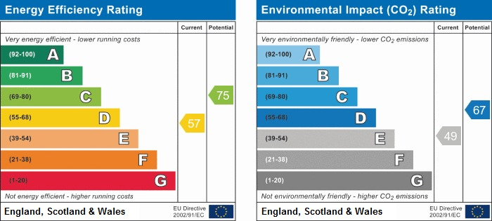 EPC Graph for Arley Lane, Haigh, Wigan