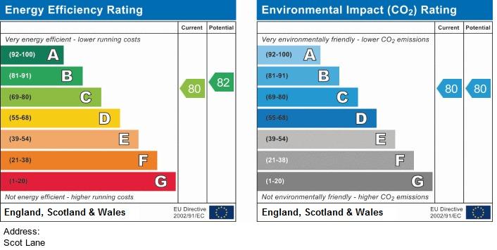 EPC Graph for Scot Lane, Aspull