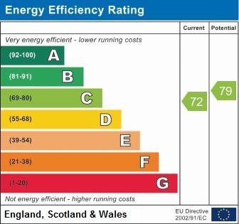 EPC Graph for Barrowcroft Close, Standish