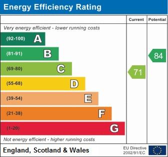 EPC Graph for Elmfield, Shevington, Wigan