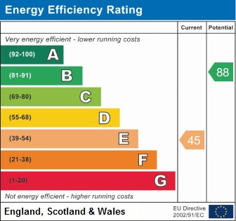 EPC Graph for Ashley Road, Hindley Green