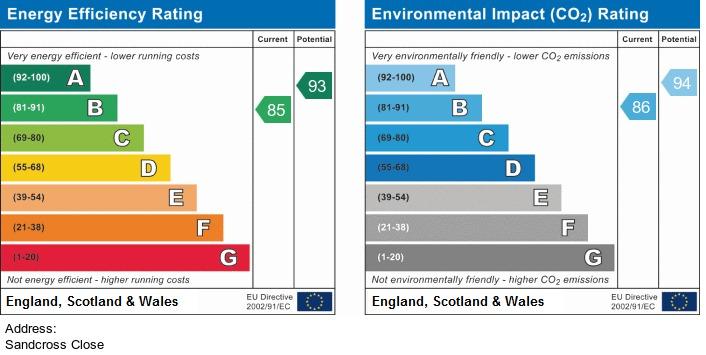 EPC Graph for Sandcross Close, Orrell