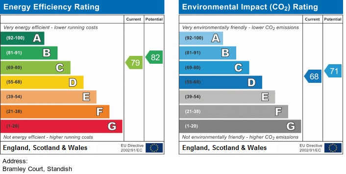EPC Graph for Bramley Court, Standish