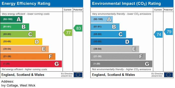 EPC Graph for West Wick, Weston-Super-Mare - SIMPLY OUTSTANDING