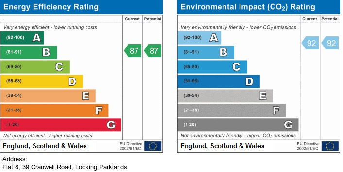 EPC Graph for Cranwell Road, Locking Parklands