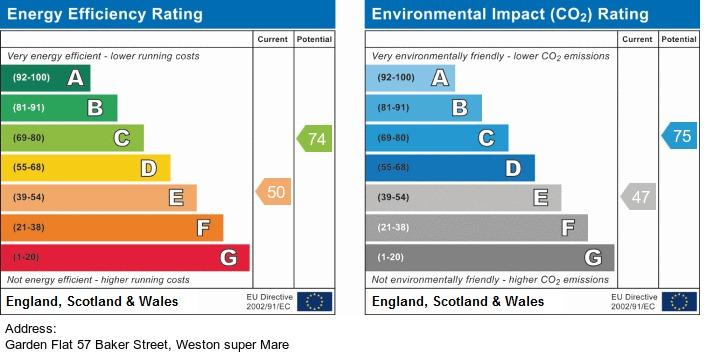 EPC Graph for Baker Street, Weston-Super-Mare