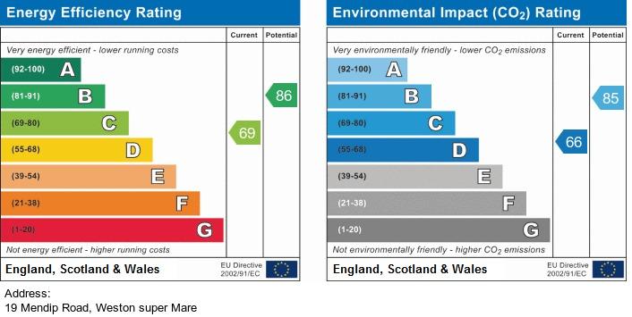 EPC Graph for Mendip Road, Weston-Super-Mare