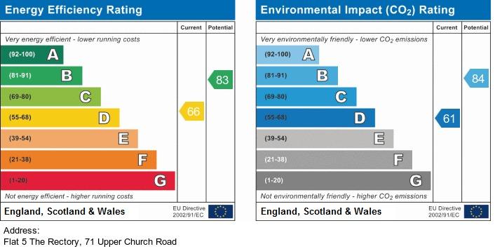 EPC Graph for Upper Church Road, Weston-Super-Mare - CONVERTED RECTORY