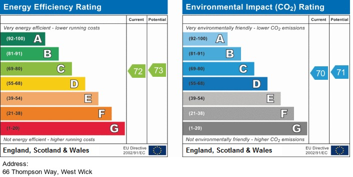 EPC Graph for Thompson Way, West Wick