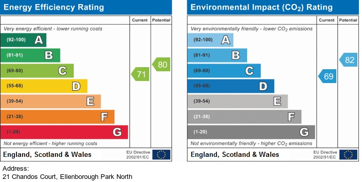 EPC Graph for Ellenborough Park North, Weston-Super-Mare