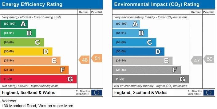 EPC Graph for Moorland Road, Weston-Super-Mare
