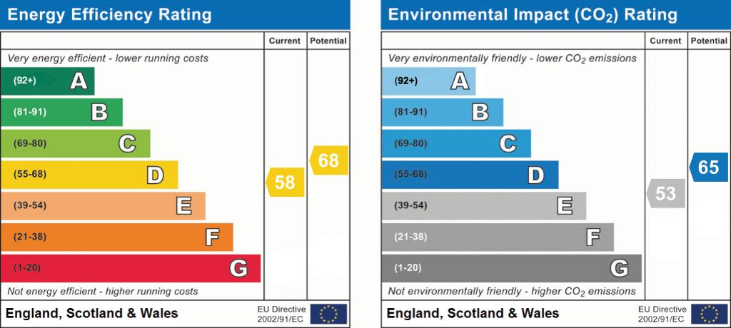 EPC Graph for Rossendale Close, Weston-Super-Mare GARDEN & ROOF TERRACE