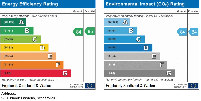 EPC Graph for Turnock Gardens, West Wick