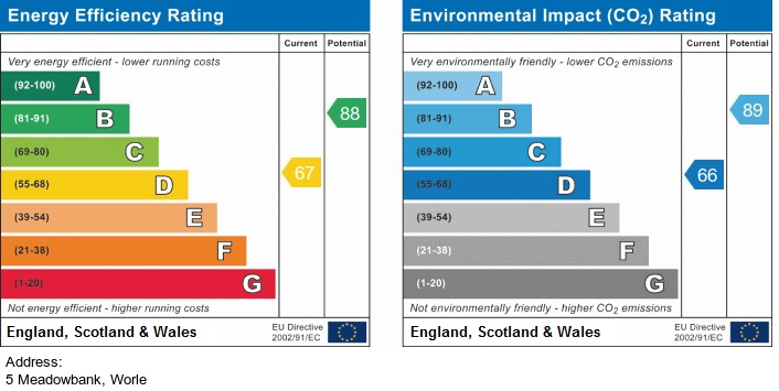 EPC Graph for Meadowbank, Worle, Weston super Mare