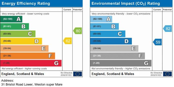 EPC Graph for Bristol Road Lower, Weston-Super-Mare Hillside