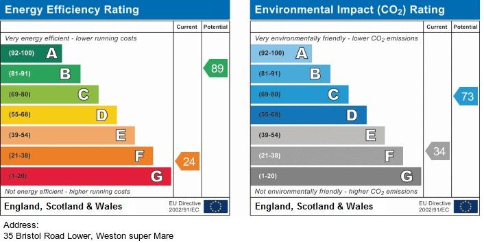 EPC Graph for Bristol Road Lower, Weston-Super-Mare Hillside - UNIQUE HOME