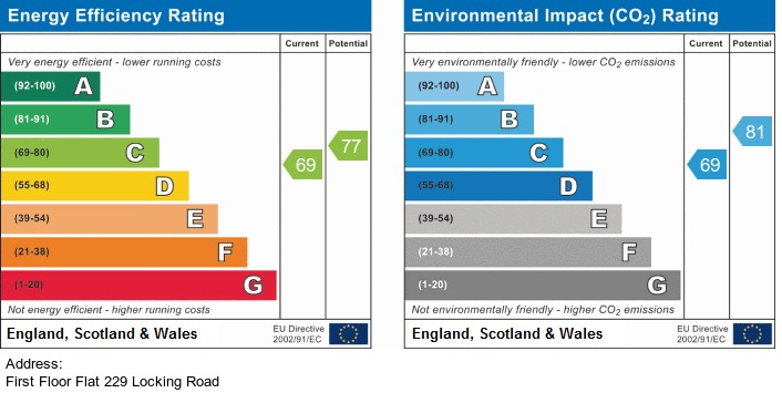 EPC Graph for Locking Road, Weston-Super-Mare - NO CHAIN