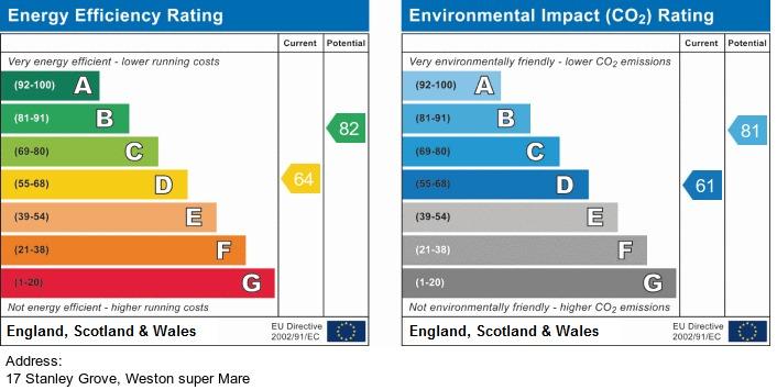 EPC Graph for Stanley Grove, Weston-Super-Mare - NO CHAIN