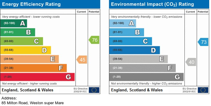 EPC Graph for Lower Kewstoke Road, Worle