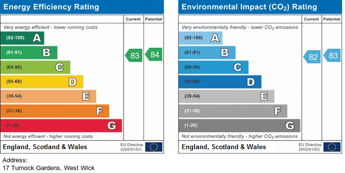 EPC Graph for Turnock Gardens, West Wick - DRIVE & GARAGE