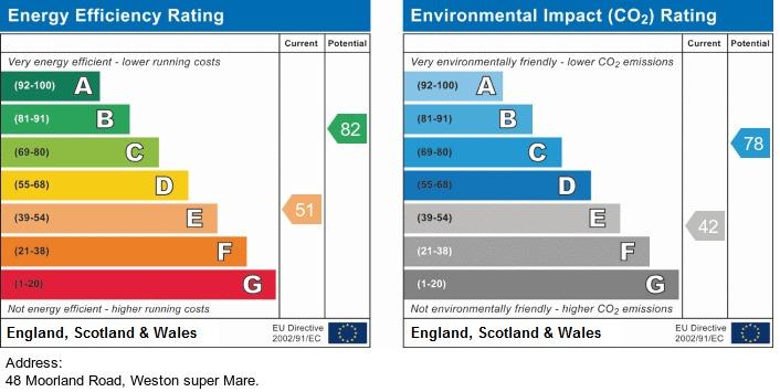 EPC Graph for Moorland Road, Weston-Super-Mare - NO CHAIN