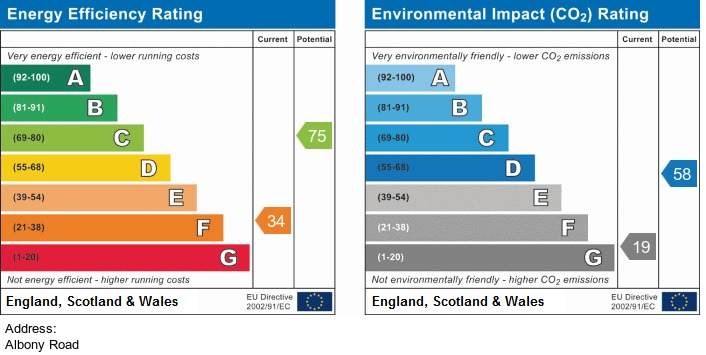 EPC Graph for Albany Road, Southport