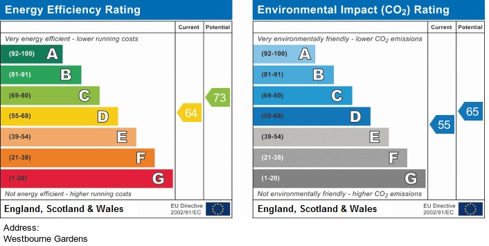 EPC Graph for Westbourne Gardens, Birkdale
