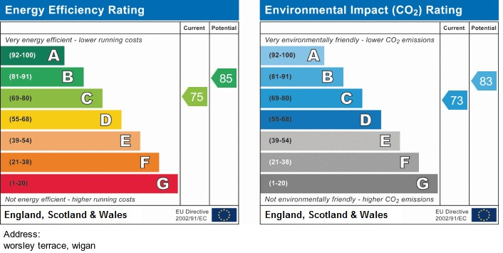 EPC Graph for Worsley Terrace, Wigan