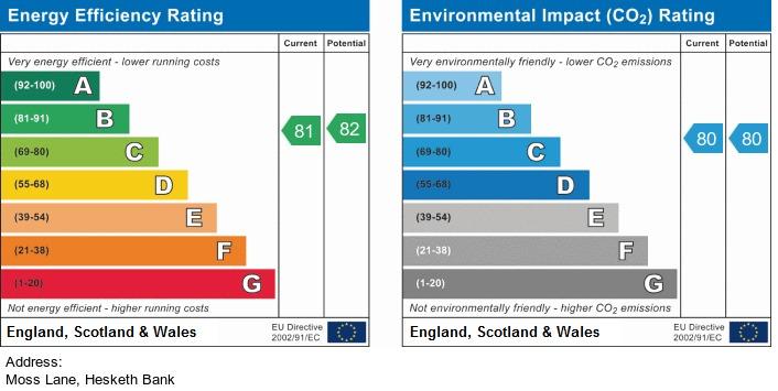 EPC Graph for Moss Lane, Hesketh Bank