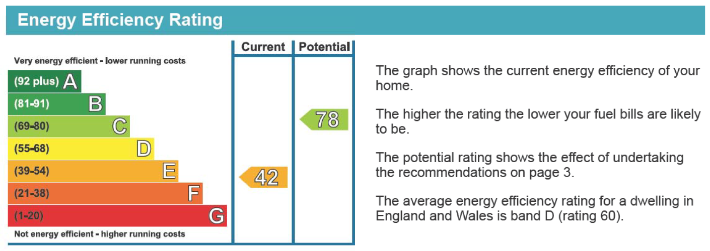 EPC Graph for Chapel Lane, Formby