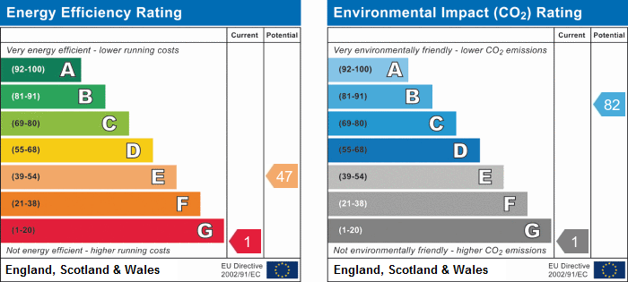EPC Graph for Holly Lane, Bickerstaffe