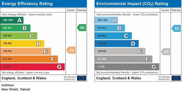 EPC Graph for New Street, Halsall
