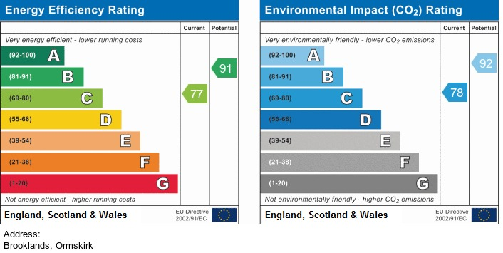 EPC Graph for Brooklands, Ormskirk