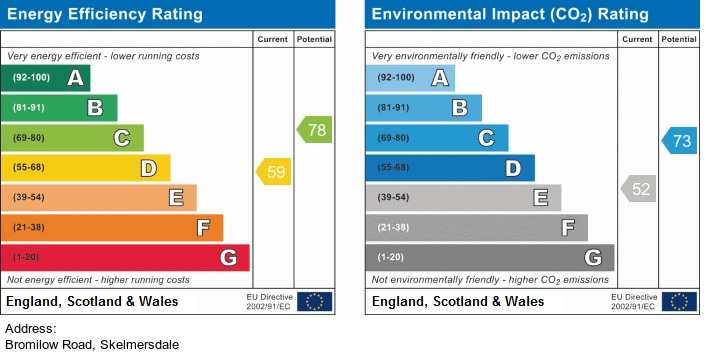 EPC Graph for Bromilow Road, Skelmersdale