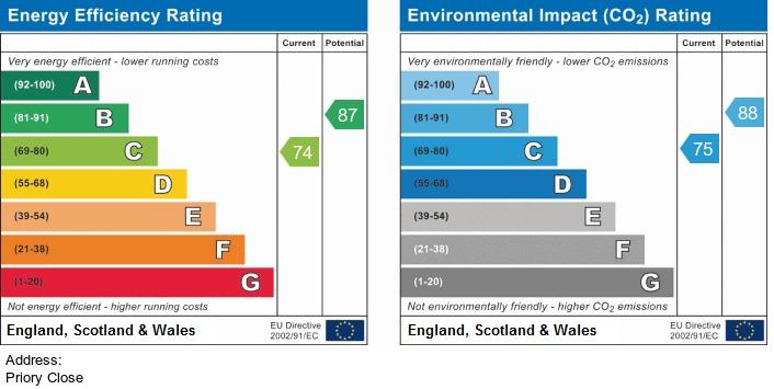 EPC Graph for Priory Close, Burscough