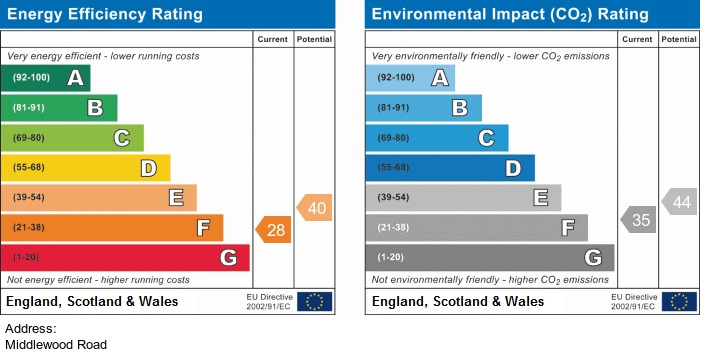 EPC Graph for Middlewood Road Aughton