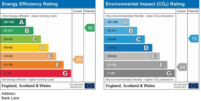 EPC Graph for Bank Lane, Melling
