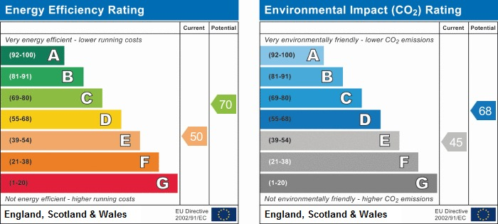 EPC Graph for County Road, Ormskirk