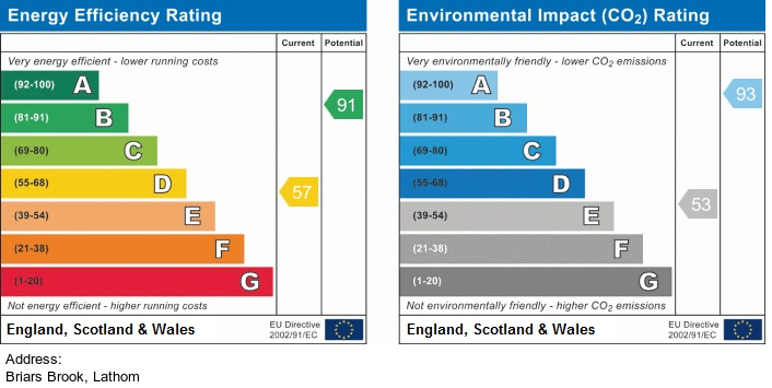 EPC Graph for Briars Brook, Lathom