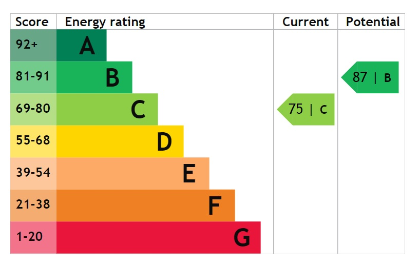 EPC Graph for Pinewood Close, Bottesford, Scunthorpe