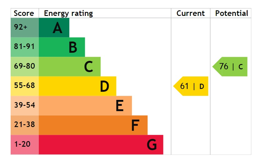 EPC Graph for Glebe Close, Burton-Upon-Stather, Scunthorpe