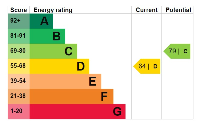 EPC Graph for Timberland, Bottesford, Scunthorpe