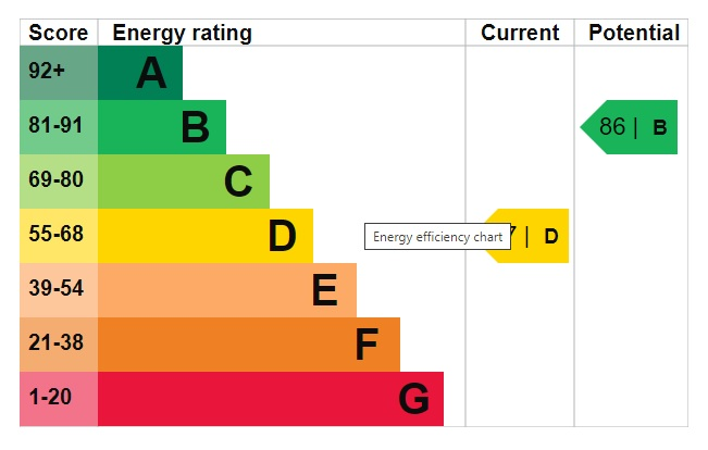 EPC Graph for Wisteria Way, Scunthorpe